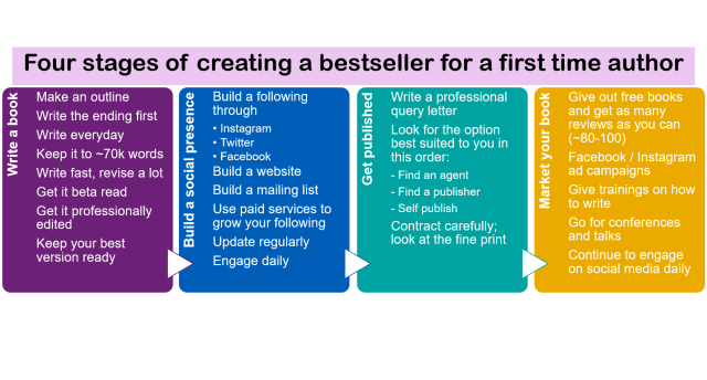 The ultimate guide to writing a book and getting published
