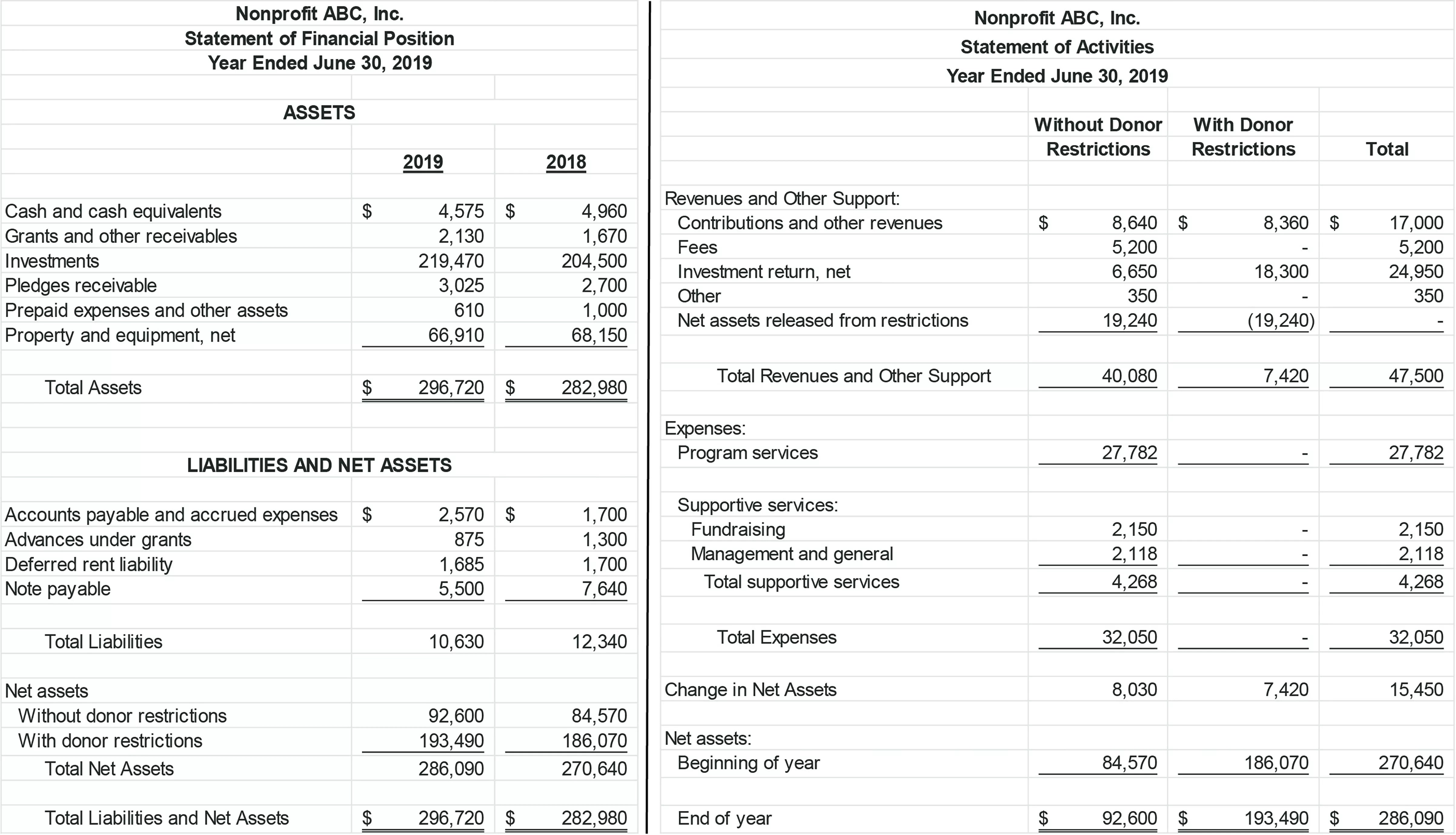 Fasb Nonprofit Financial Statement Project