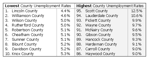 umemployment rate 1