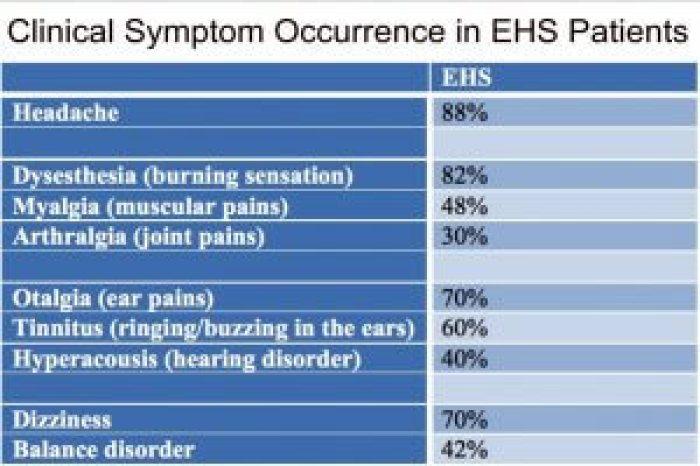 electro-hypersensitivity symptoms