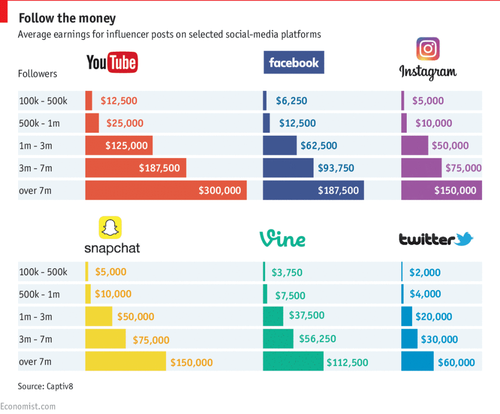 Average Earnings for influencer posts on YouTube, Facebook, Instagram and more