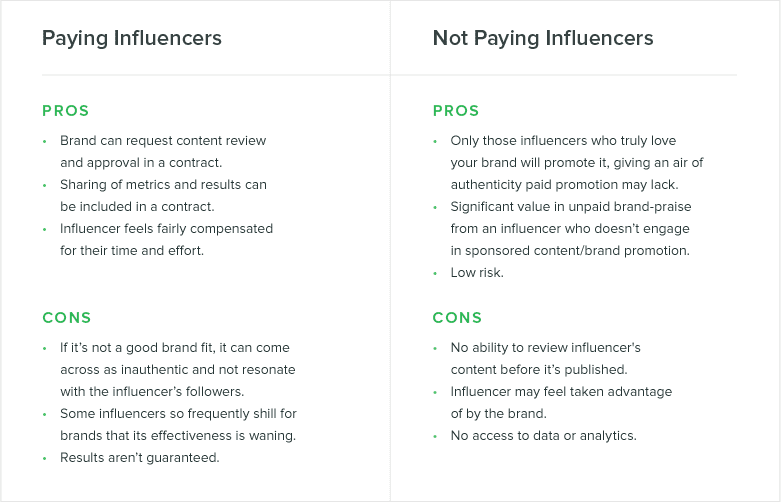 Paying vs not paying social media influencers