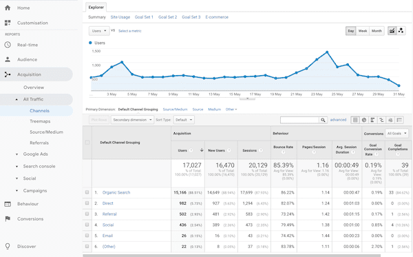 Google Analytics Acquisition Report - SEO Tools - SMPerth
