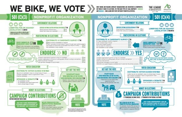 NON-PROFIT BIKE-VOTE-INFOGRAPHIC