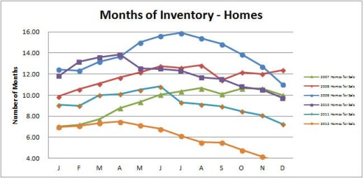 Smyrna-Vinings-Homes-Months-Inventory-December-2012