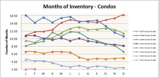 Smyrna Vinings Condos Months Inventory February 2014