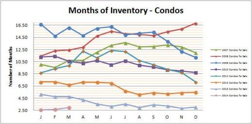 Smyrna Vinings Condos Months Inventory March 2014
