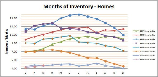 Smyrna Vinings Homes Months Inventory March 2014