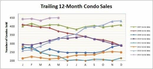 Smyrna Vinings Condos Sales May 2014