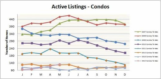 Smyrna Vinings Condos for Sale May 2014