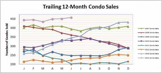Smyrna Vinings Condos Sales June 2014