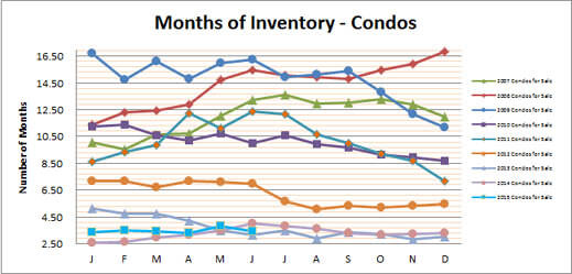 Smyrna Vinings Condos Months Inventory June 2015
