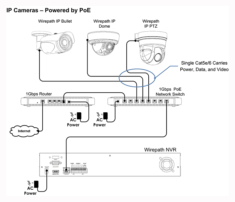 ip camera poe wiring diagram 4k pictures 4k pictures full hq rh 4kepics com Poe Cable Wiring Diagram Power Over Ethernet Pinout