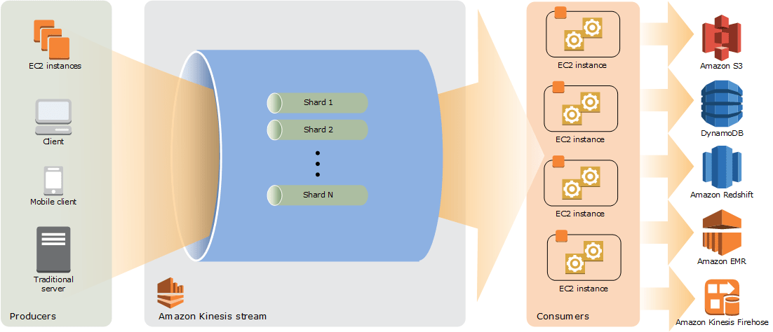 AWS Kinesis Data Streams
