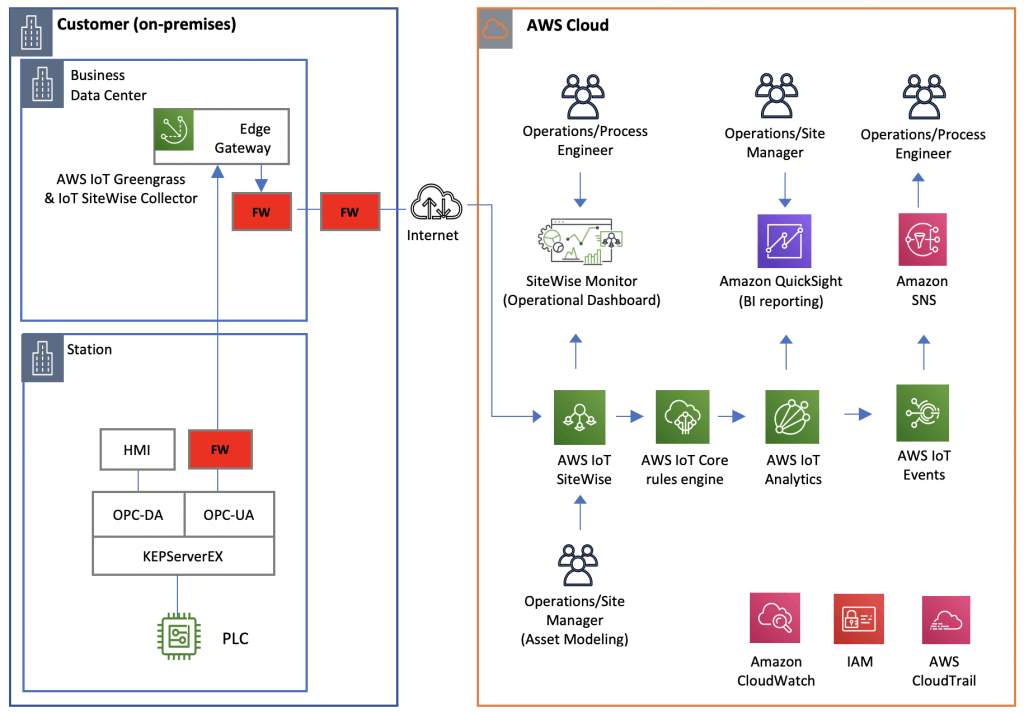 What is AWS IoT SiteWise?