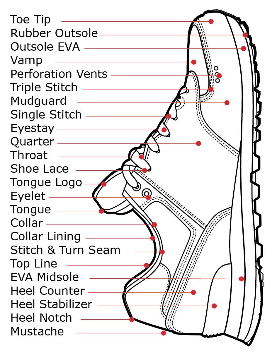 Running shoe parts names of shoe parts Shoes Parts Digram