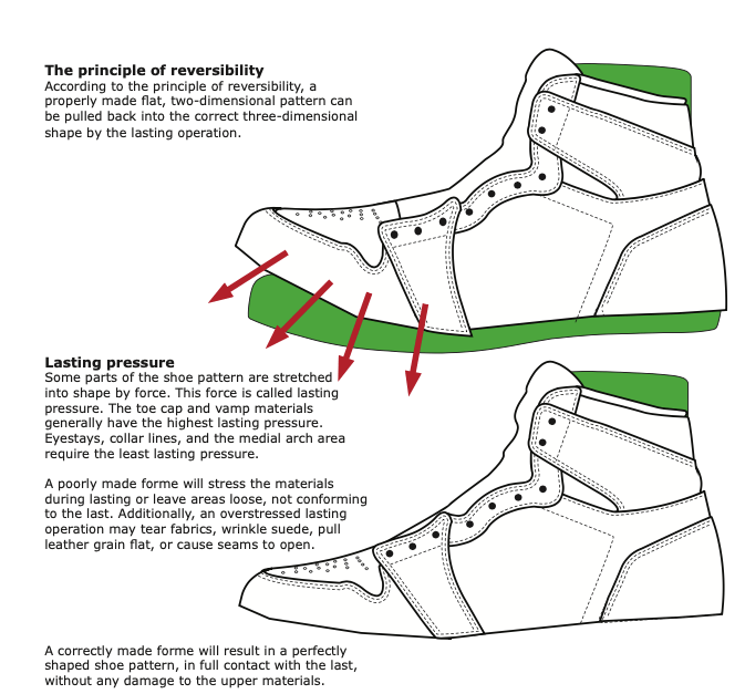 Lasting pressure Some parts of the shoe pattern are stretched into shape by force. This force is called lasting pressure. The toe cap and vamp materials generally have the highest lasting pressure. Eyestays, collar lines, and the medial arch area require the least lasting pressure.