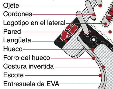 Diagrama de piezas de calzado