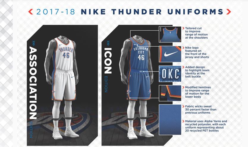 Nike x NBA Collaboration Available Now – Oklahoma City Thunder Collection