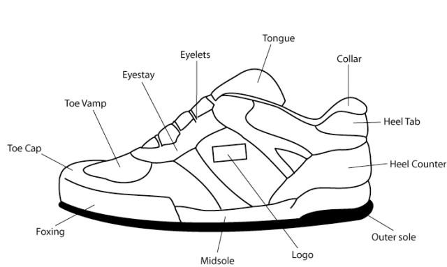 bagian bagian sepatu sneakers