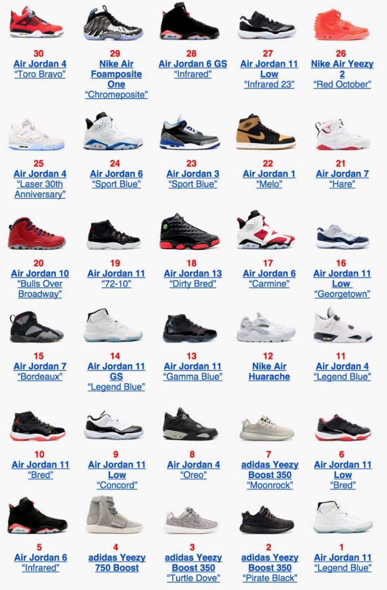 Sneakers les plus vendues en 2015