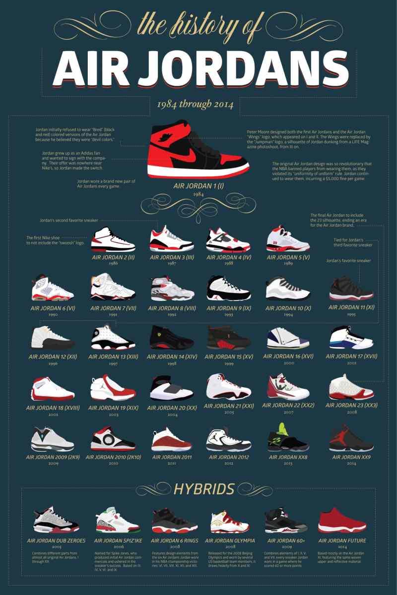 [Infographie] L'histoire des Air Jordan