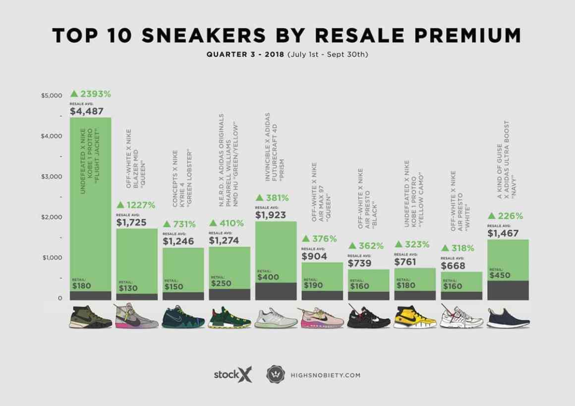 Les 10 sneakers au prix moyen à la revente le plus élevé du troisième trimestre 2018