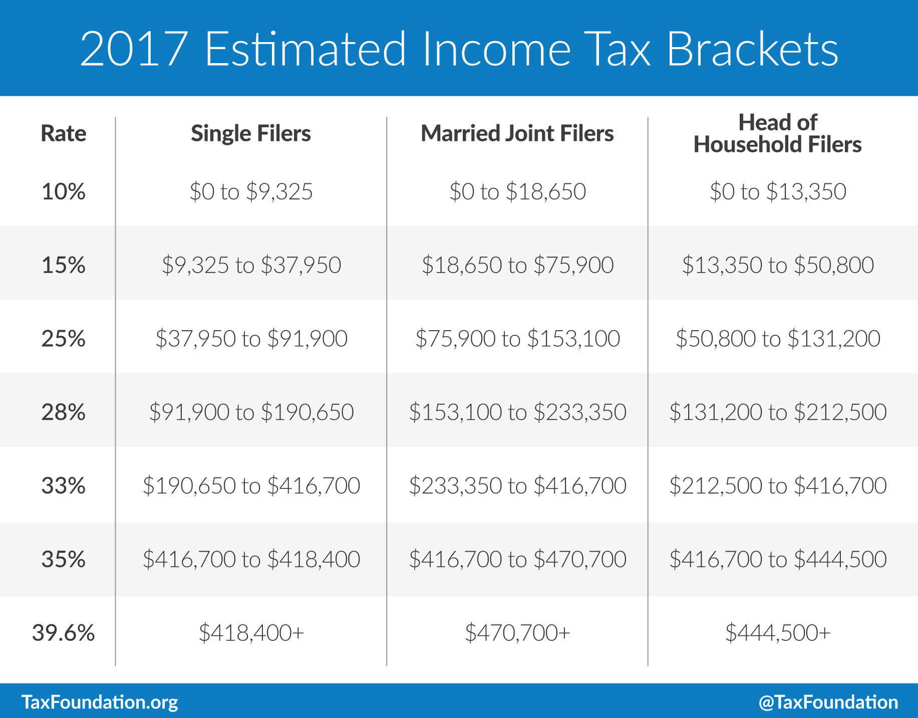 Filing Married 2017 Tax Tables Nj Jointly