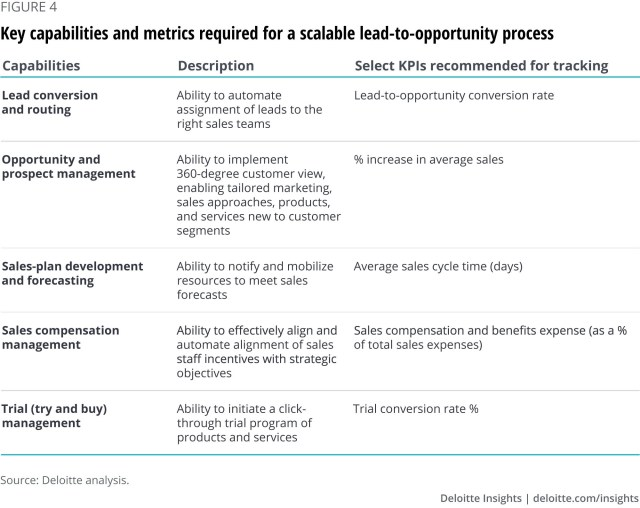 XaaS Business (Anything As A Service): Building Scalable Lead-To-Cash Operations For Industry 4.0 With Sales And Back-Office Capabilities