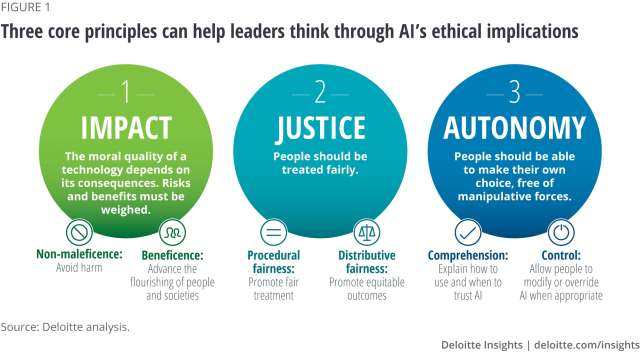 Designing Principles For Ethical AI: Putting Human Values In The Loops And Some Underlying First Principles