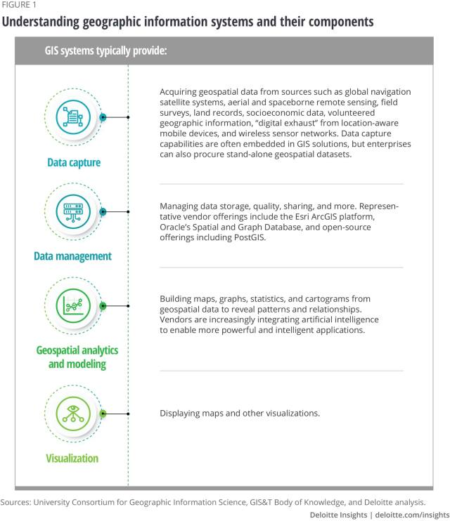 New Era Of Spatial Thinking: GeoSpatial Analytics, Location-Aware Devices & Services - What Does It Mean For Your Organization Figure 1