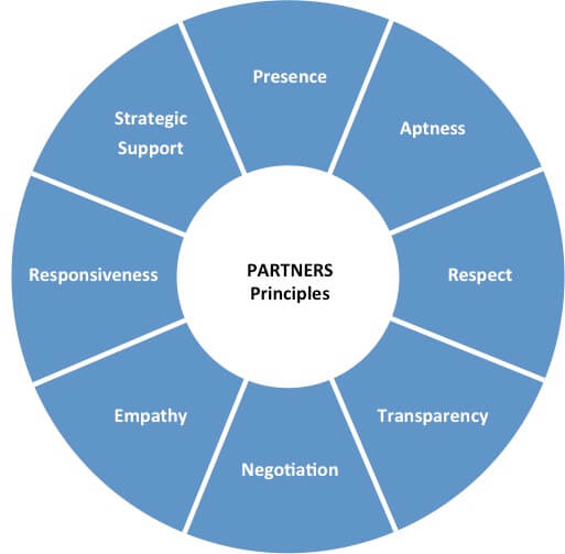 The PARTNERS Principles