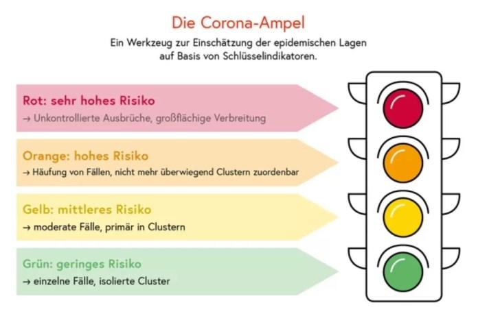 Kleuren van het Corona stoplicht