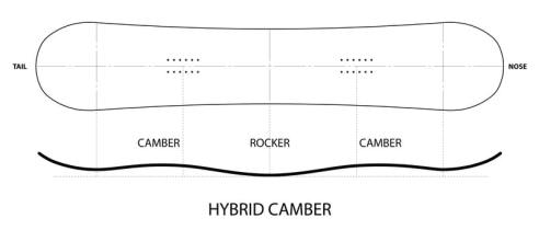 hybridcamber1