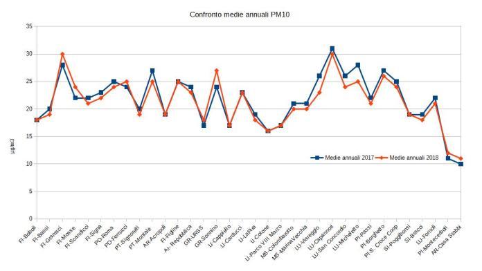 confronto media annuale pm10 2018-2017