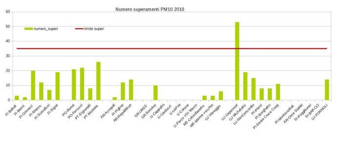 superamenti del pm10 nel 2018