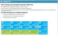 Emilia-Romagna, le misure antismog 2019-2020