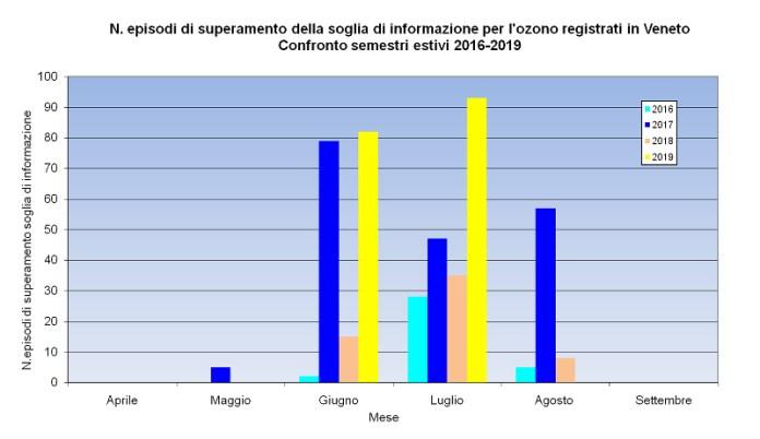 ozono in Veneto nel 2019