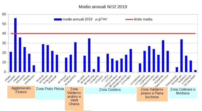 medie annuali NO2 in Toscana nel 2019