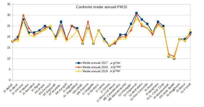 confronto medie annuali pm10 in Toscana 2017-2019