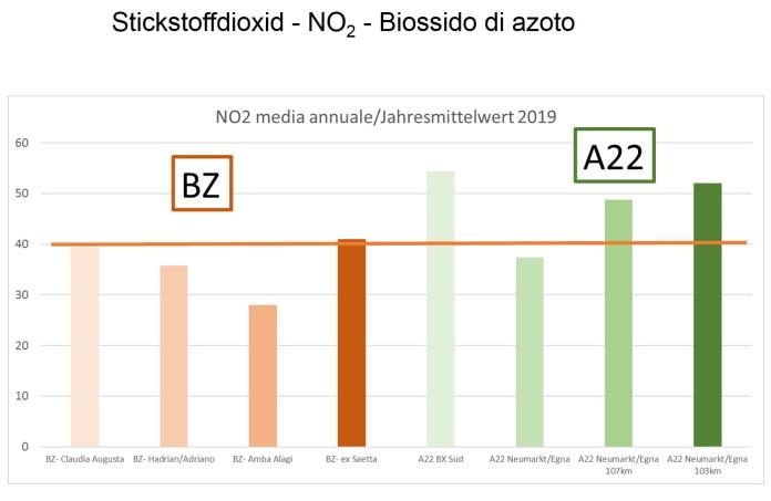Grafico a torre con i valori del biossido di azoto rilevati a Bolzano e lungo l'autostrada del Brennero