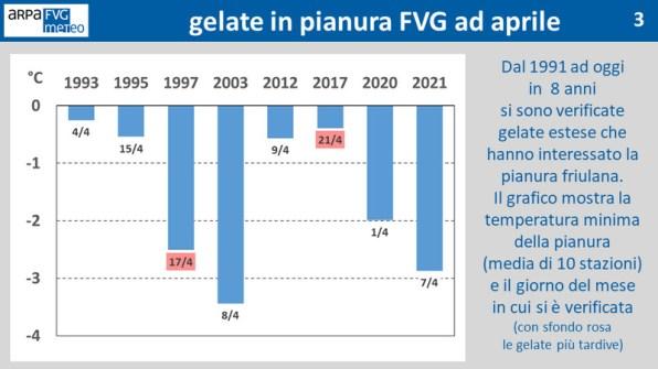 Grafico temperatura minima raggiunta ad aprile FVG