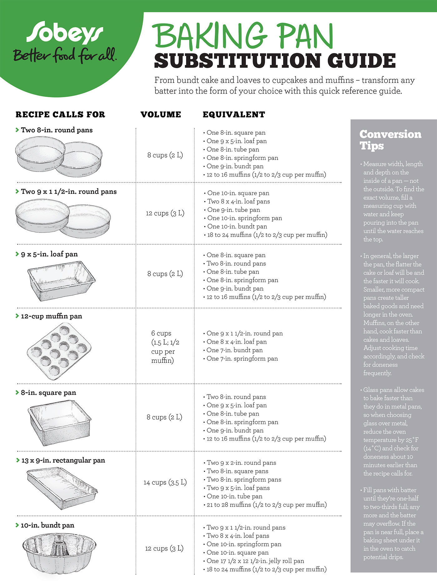 Baking Pan Substitution Guide