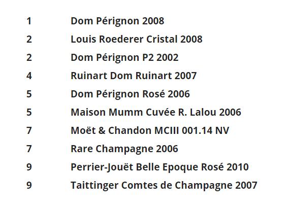 Mejores Champagne del mundo