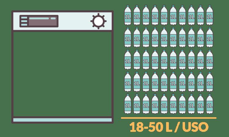 infografía del agua gastada por un lavavajillas