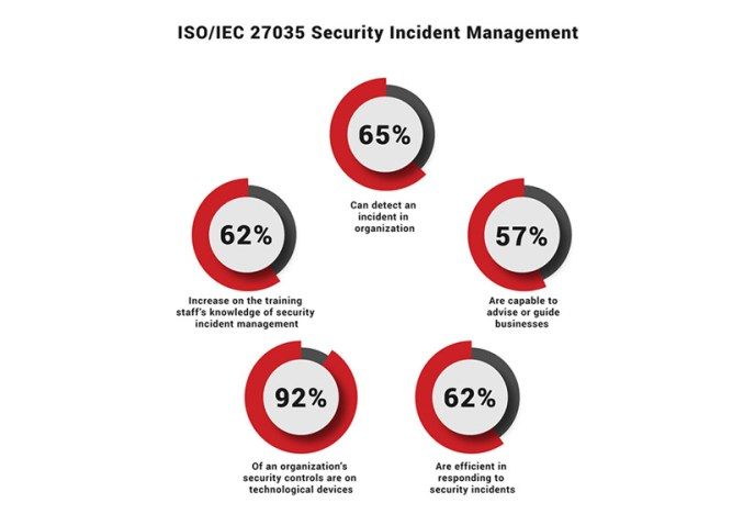 ISO 27035 Security Incident Management