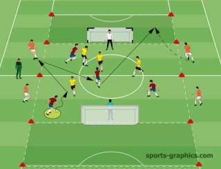 More Soccer Coaching Drills