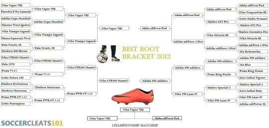 Best Boot Bracket