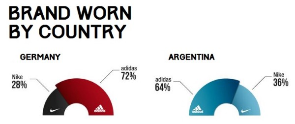 Boots Worn by players in World Cup Final