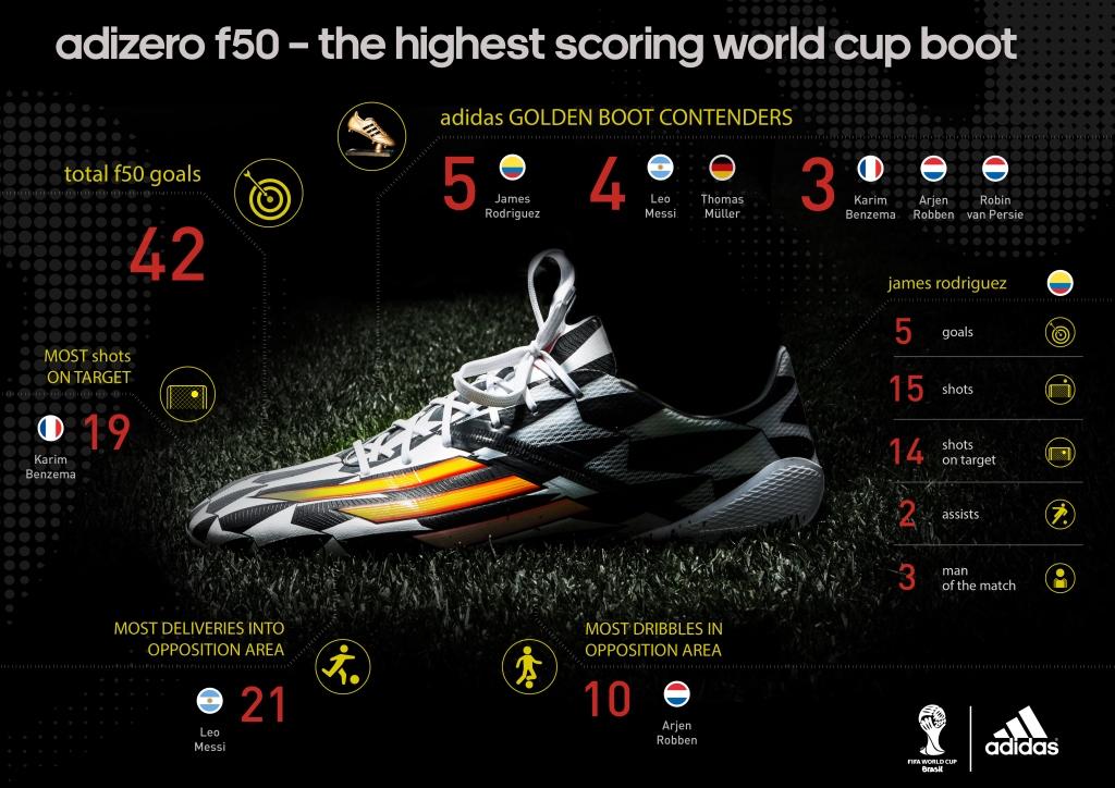 adidas f50 adizero 2014 world cup